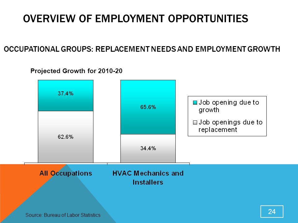 Occupational groups: replacement needs and employment growth