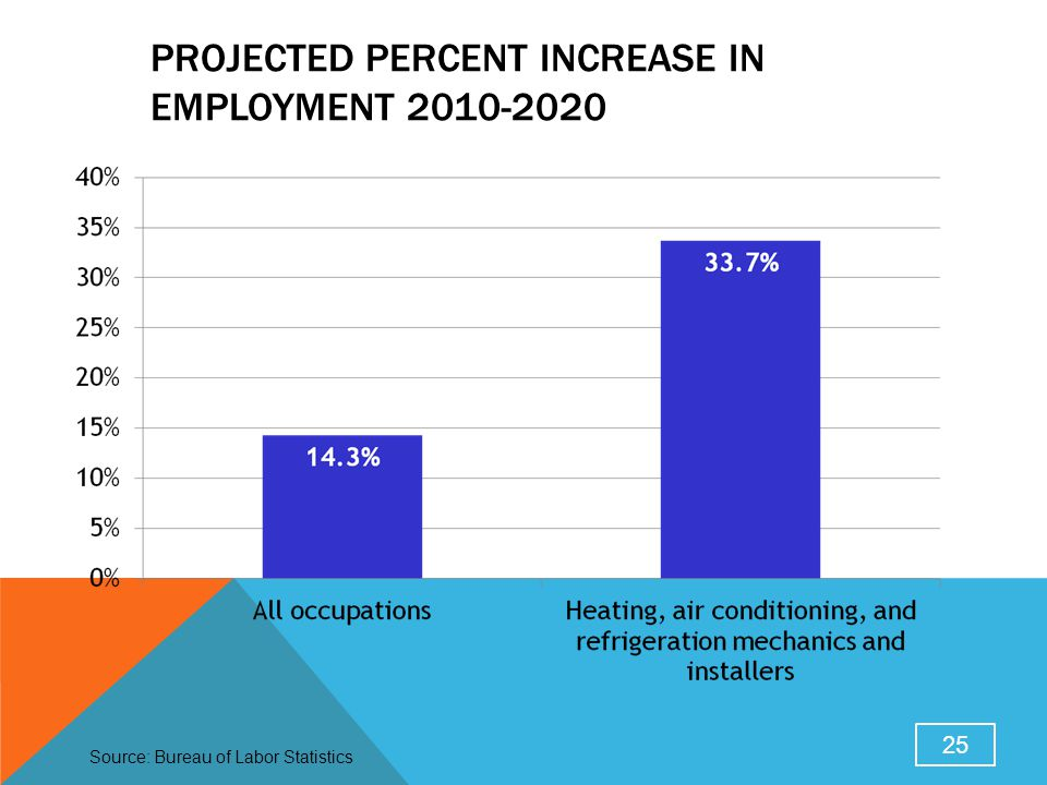 Projected Percent Increase in Employment 2010-2020
