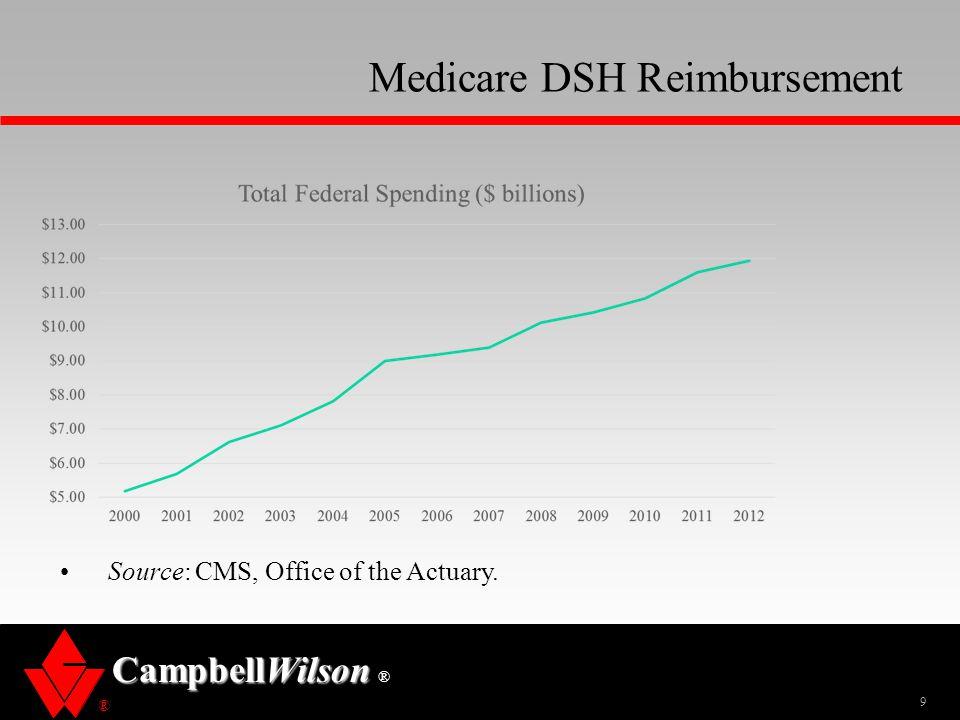 Medicare DSH Reimbursement