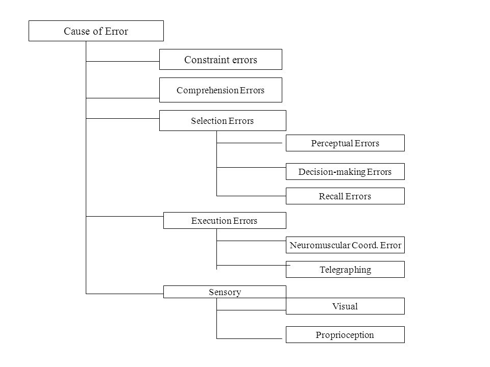 Cause of Error Constraint errors Comprehension Errors Selection Errors
