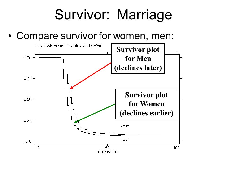 Survivor: Marriage Compare survivor for women, men: