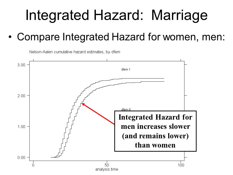 Integrated Hazard: Marriage