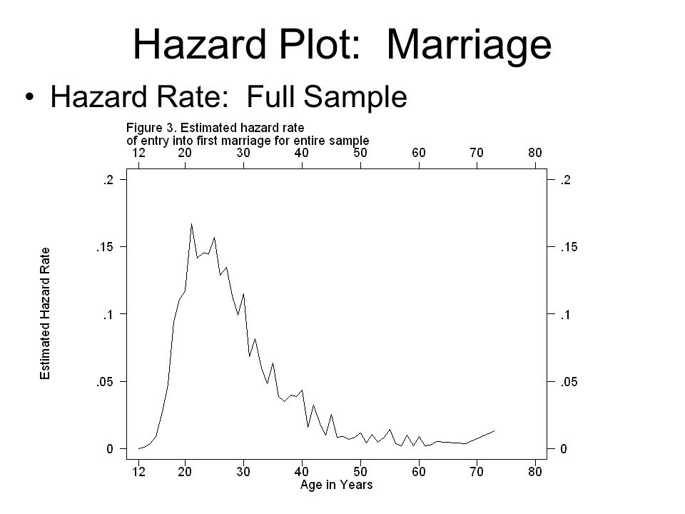 Hazard Plot: Marriage Hazard Rate: Full Sample