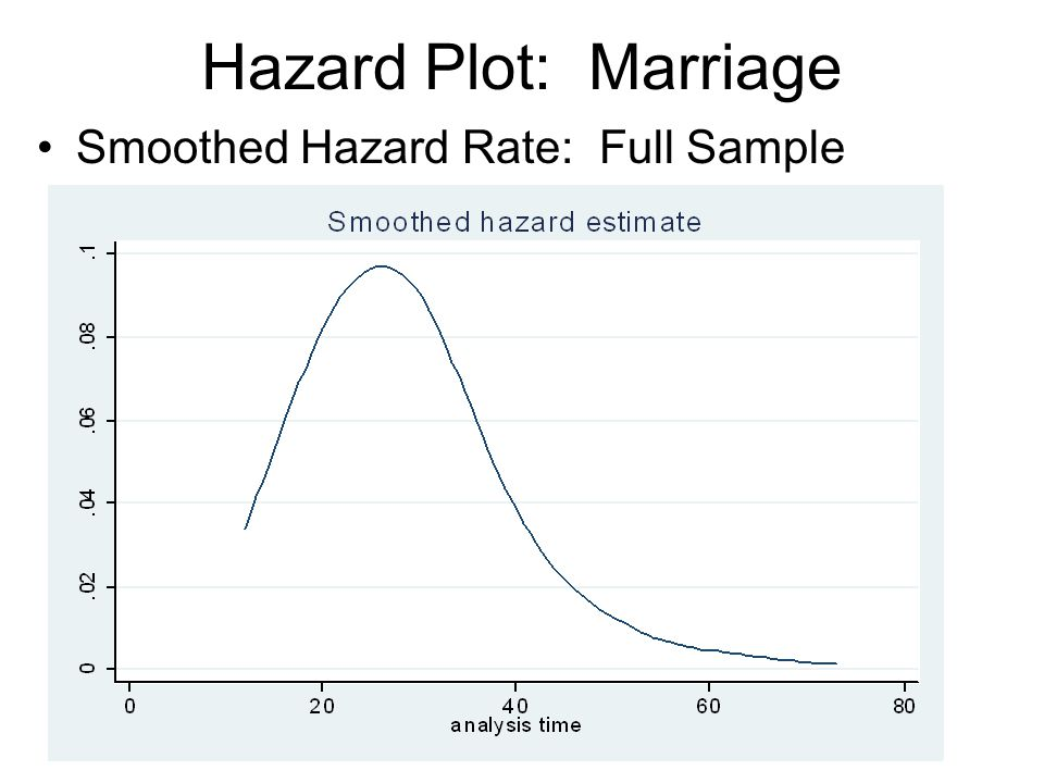 Hazard Plot: Marriage Smoothed Hazard Rate: Full Sample