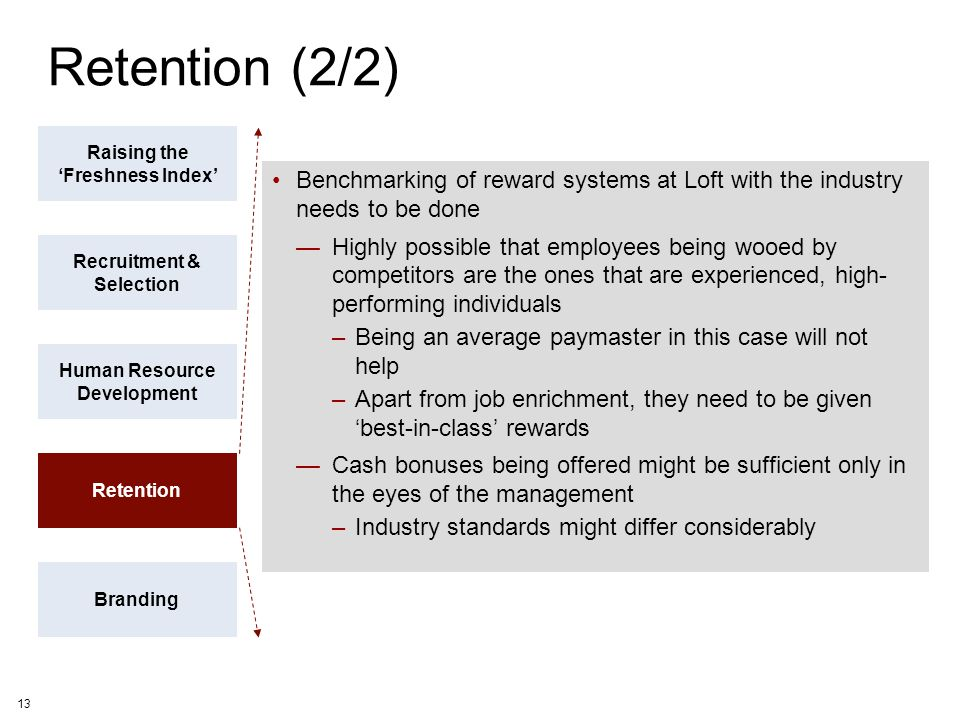Retention (2/2) Raising the 'Freshness Index' Benchmarking of reward systems at Loft with the industry needs to be done.