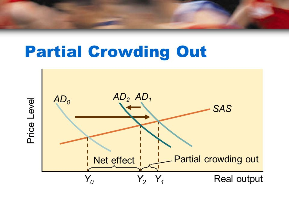 Partial Crowding Out Real output Price Level AD2 AD1 AD0 SAS