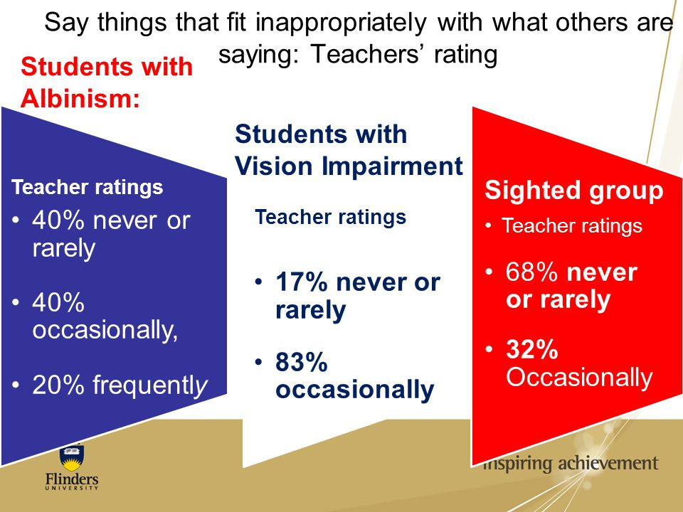 Students with Albinism: 40% never or rarely 40% occasionally,