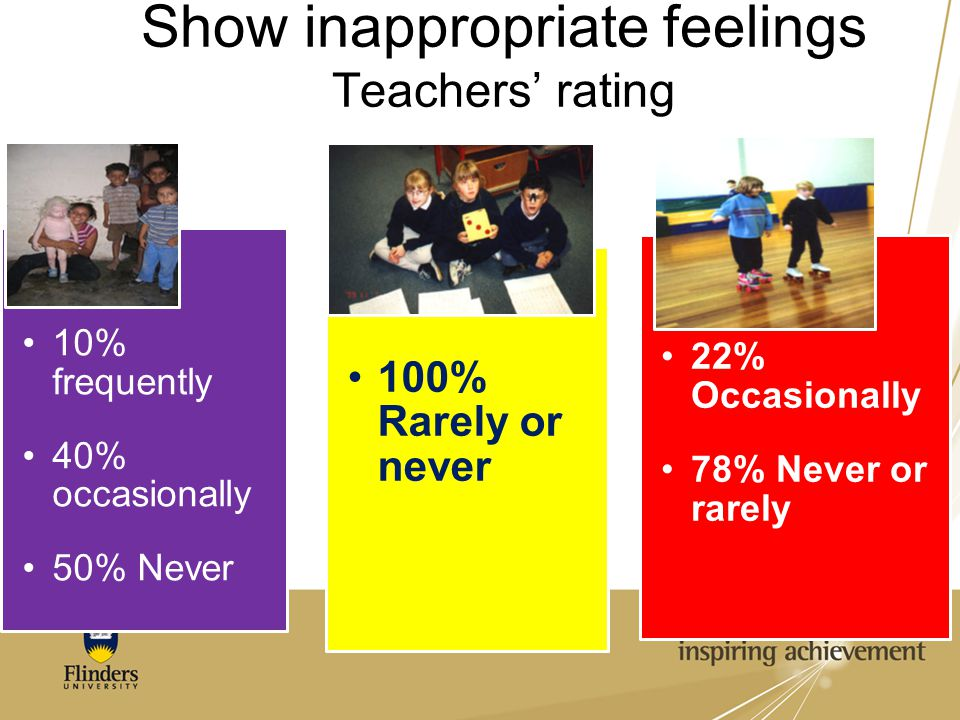 Show inappropriate feelings Teachers' rating