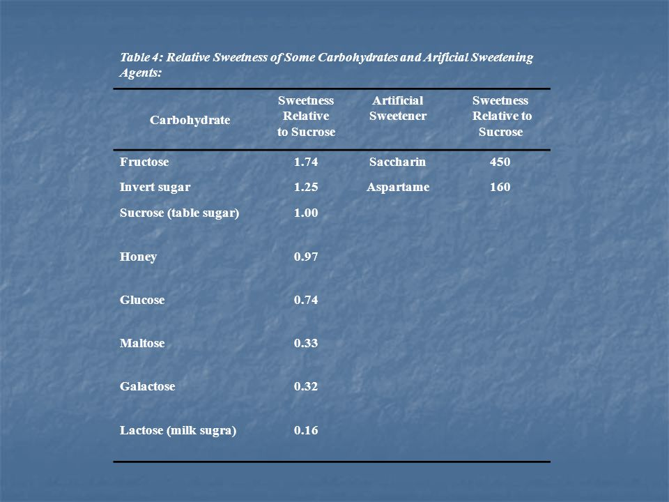 Table 4: Relative Sweetness of Some Carbohydrates and Arificial Sweetening Agents: