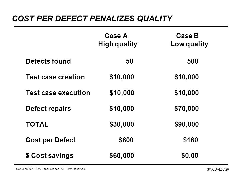 COST PER DEFECT PENALIZES QUALITY