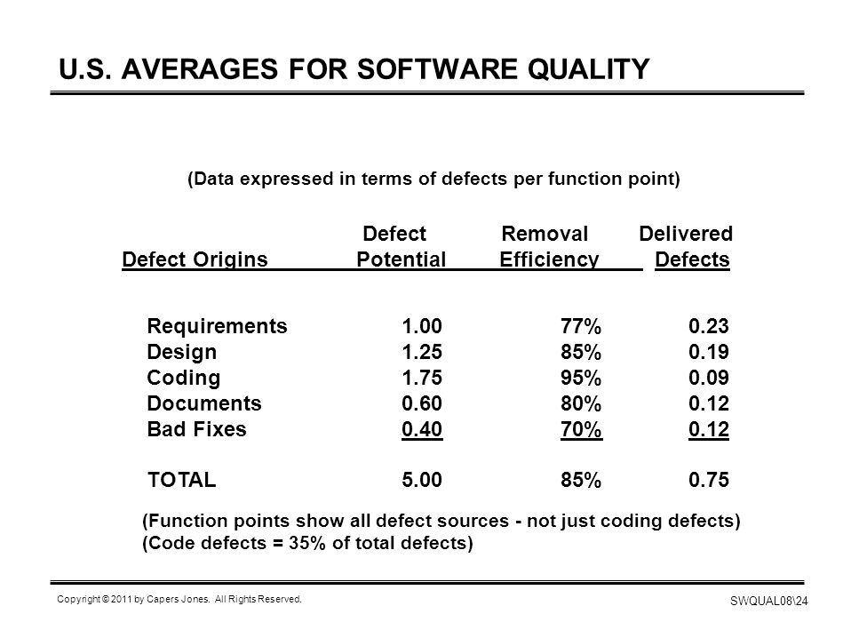 U.S. AVERAGES FOR SOFTWARE QUALITY
