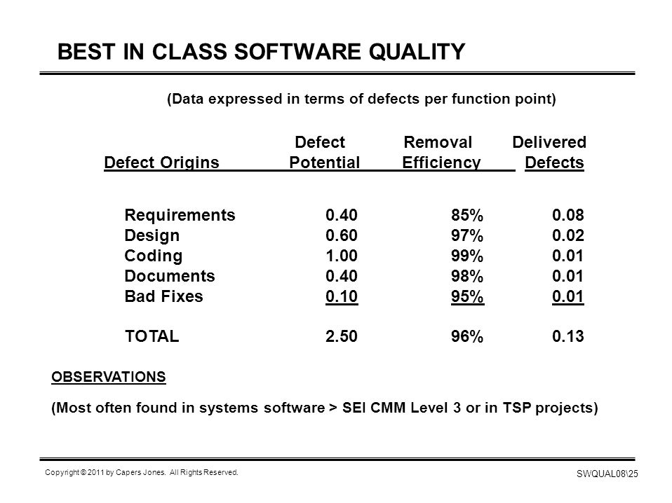 BEST IN CLASS SOFTWARE QUALITY