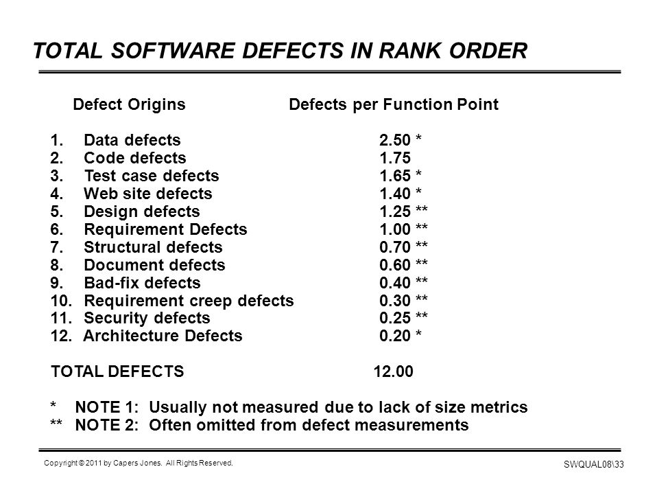TOTAL SOFTWARE DEFECTS IN RANK ORDER