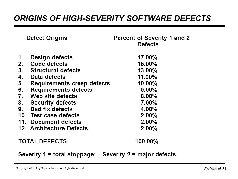 ORIGINS OF HIGH-SEVERITY SOFTWARE DEFECTS