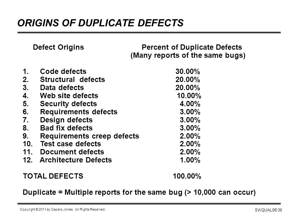 ORIGINS OF DUPLICATE DEFECTS