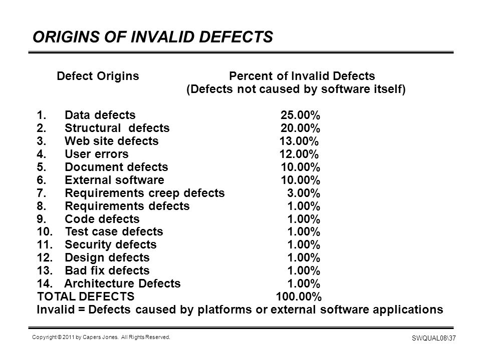 ORIGINS OF INVALID DEFECTS