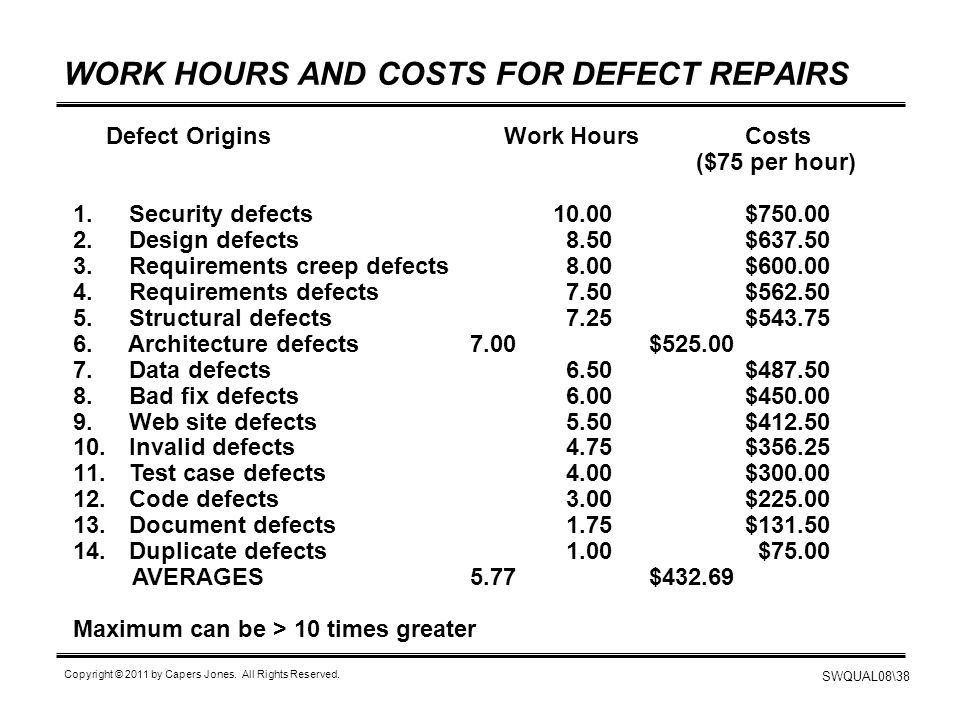WORK HOURS AND COSTS FOR DEFECT REPAIRS