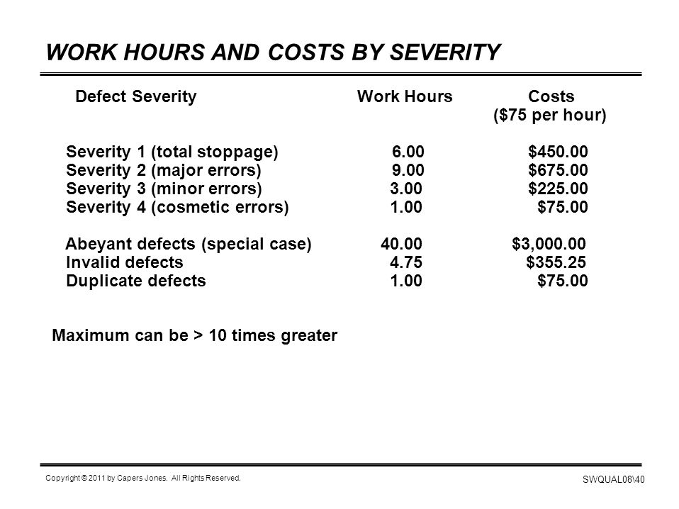 WORK HOURS AND COSTS BY SEVERITY