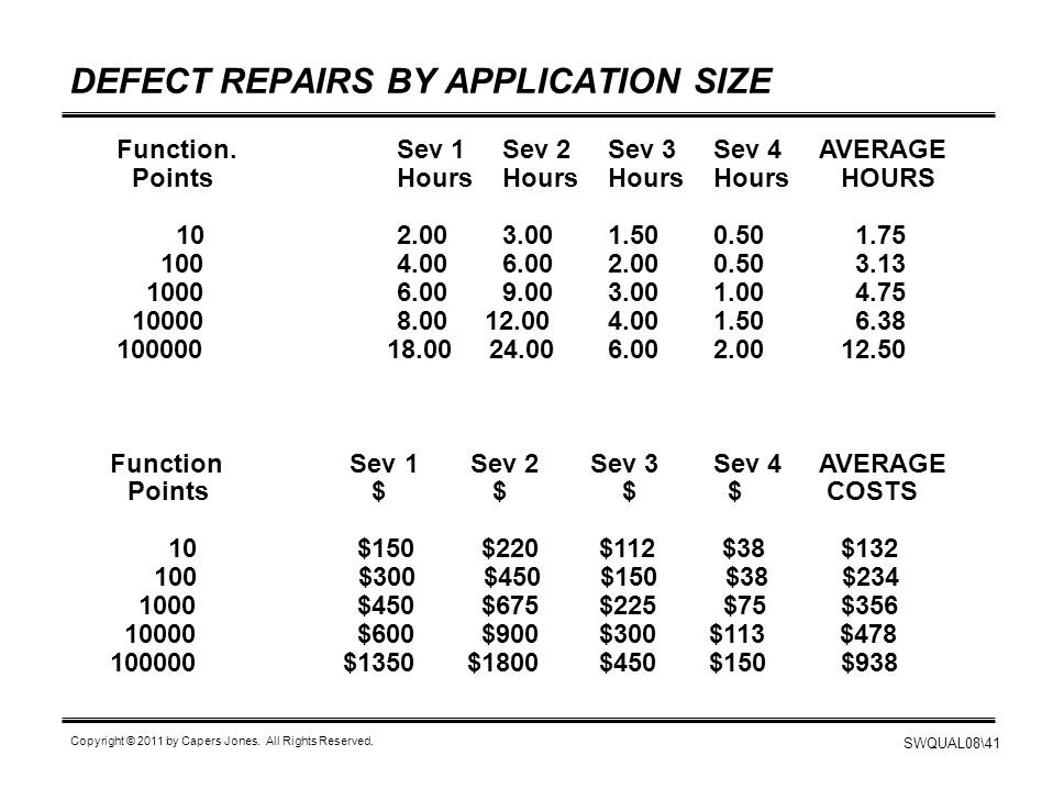 DEFECT REPAIRS BY APPLICATION SIZE