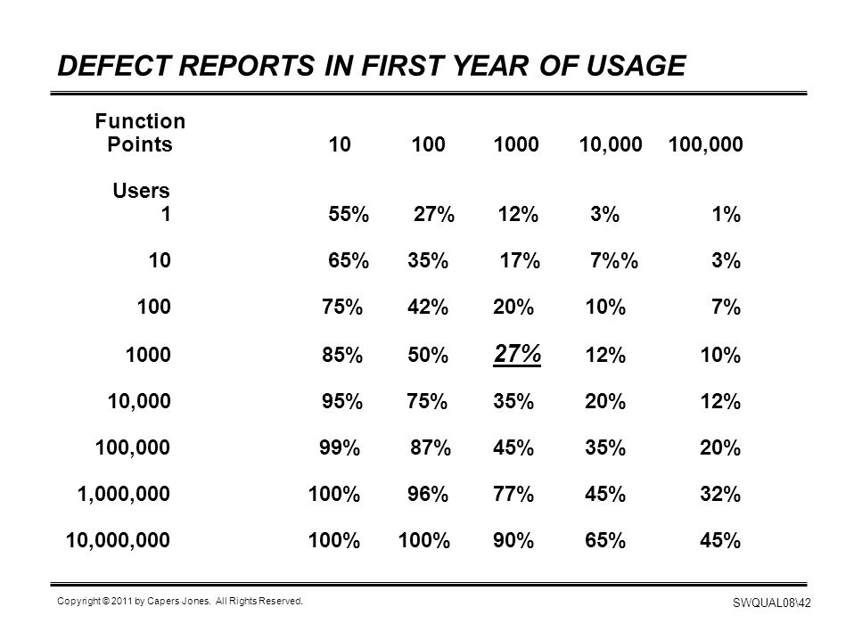 DEFECT REPORTS IN FIRST YEAR OF USAGE