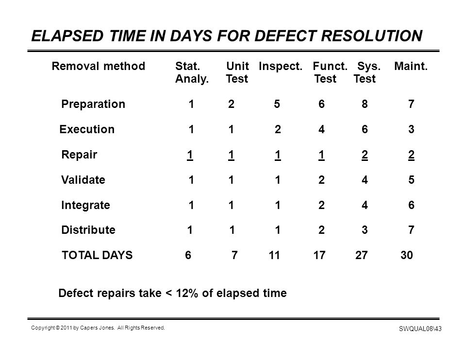 ELAPSED TIME IN DAYS FOR DEFECT RESOLUTION