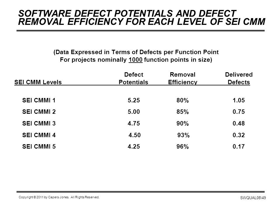 SOFTWARE DEFECT POTENTIALS AND DEFECT REMOVAL EFFICIENCY FOR EACH LEVEL OF SEI CMM
