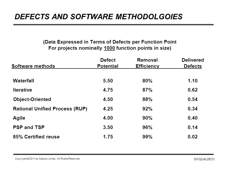 DEFECTS AND SOFTWARE METHODOLGOIES