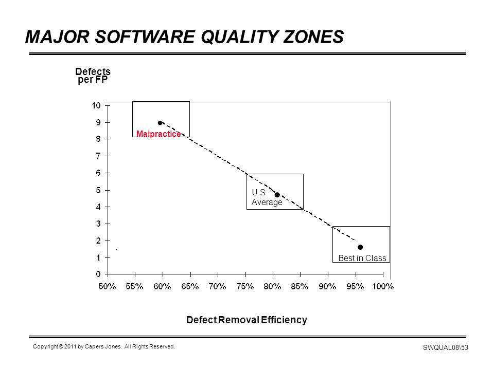   . MAJOR SOFTWARE QUALITY ZONES Defects per FP .