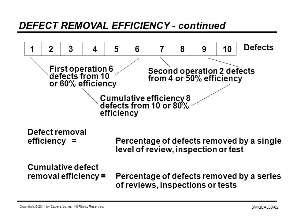 DEFECT REMOVAL EFFICIENCY - continued