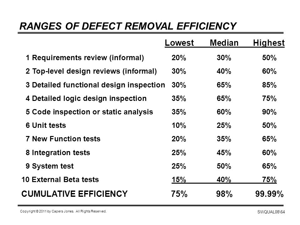 RANGES OF DEFECT REMOVAL EFFICIENCY