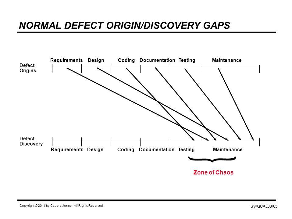 NORMAL DEFECT ORIGIN/DISCOVERY GAPS
