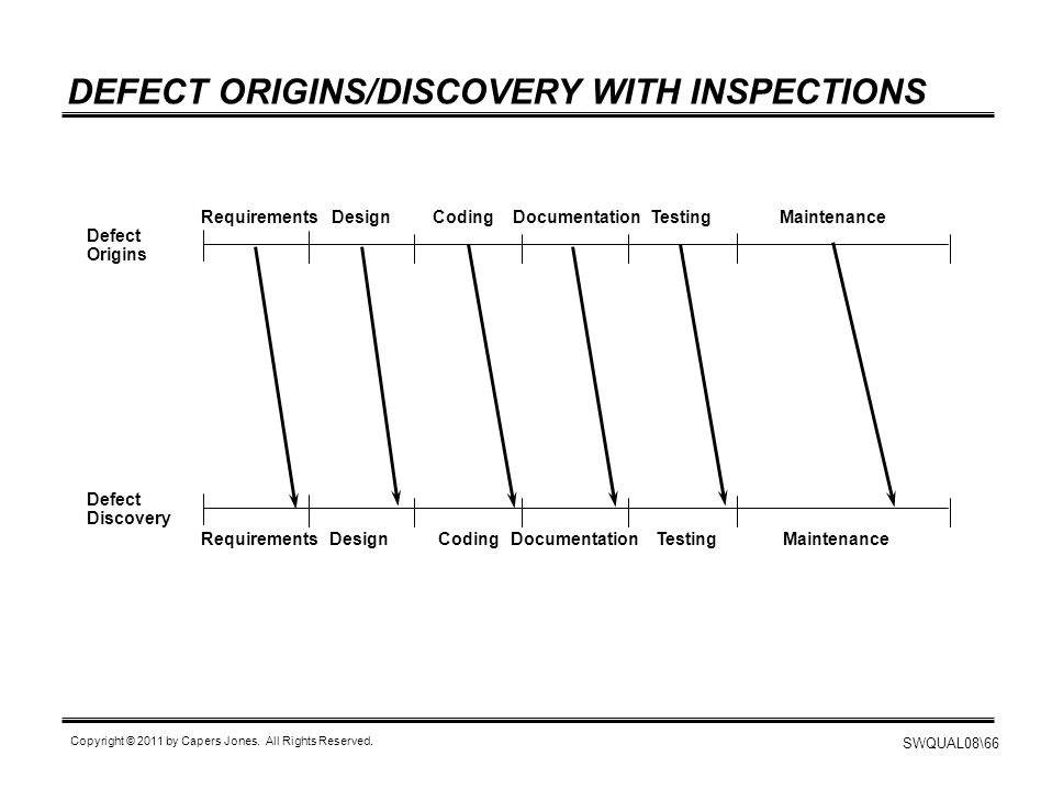 DEFECT ORIGINS/DISCOVERY WITH INSPECTIONS