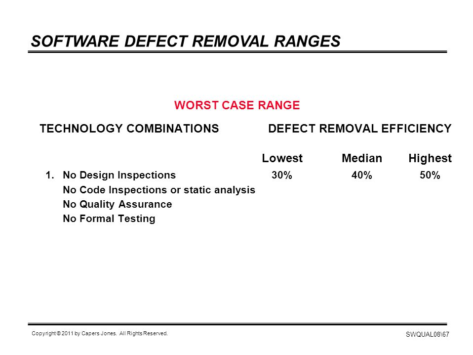 SOFTWARE DEFECT REMOVAL RANGES