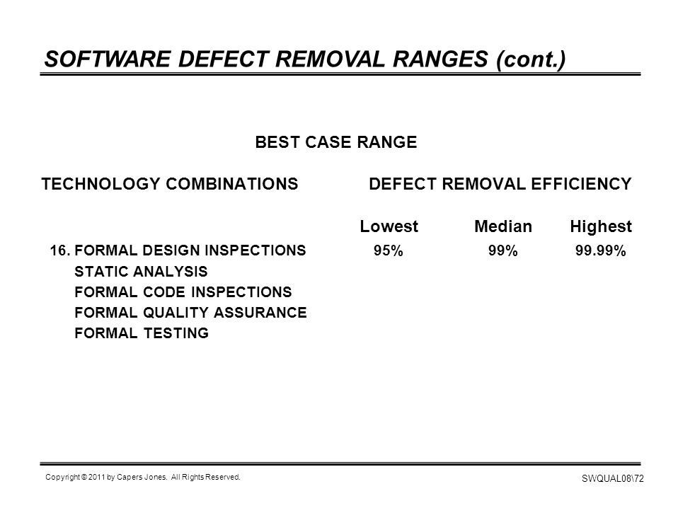 SOFTWARE DEFECT REMOVAL RANGES (cont.)