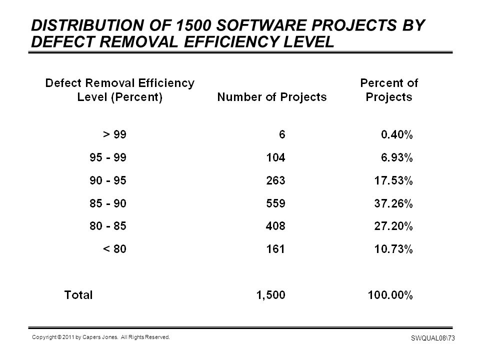 DISTRIBUTION OF 1500 SOFTWARE PROJECTS BY DEFECT REMOVAL EFFICIENCY LEVEL