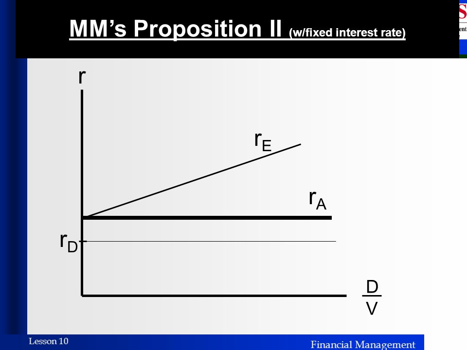 MM's Proposition II (w/fixed interest rate)