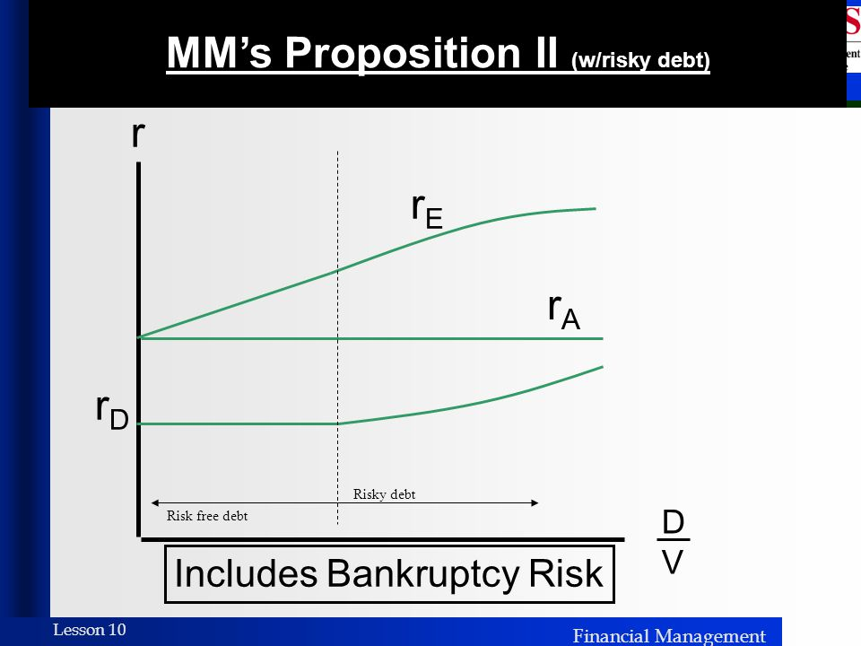 MM's Proposition II (w/risky debt)