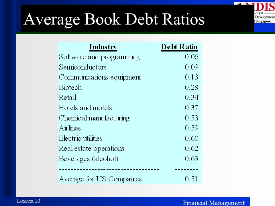 Average Book Debt Ratios