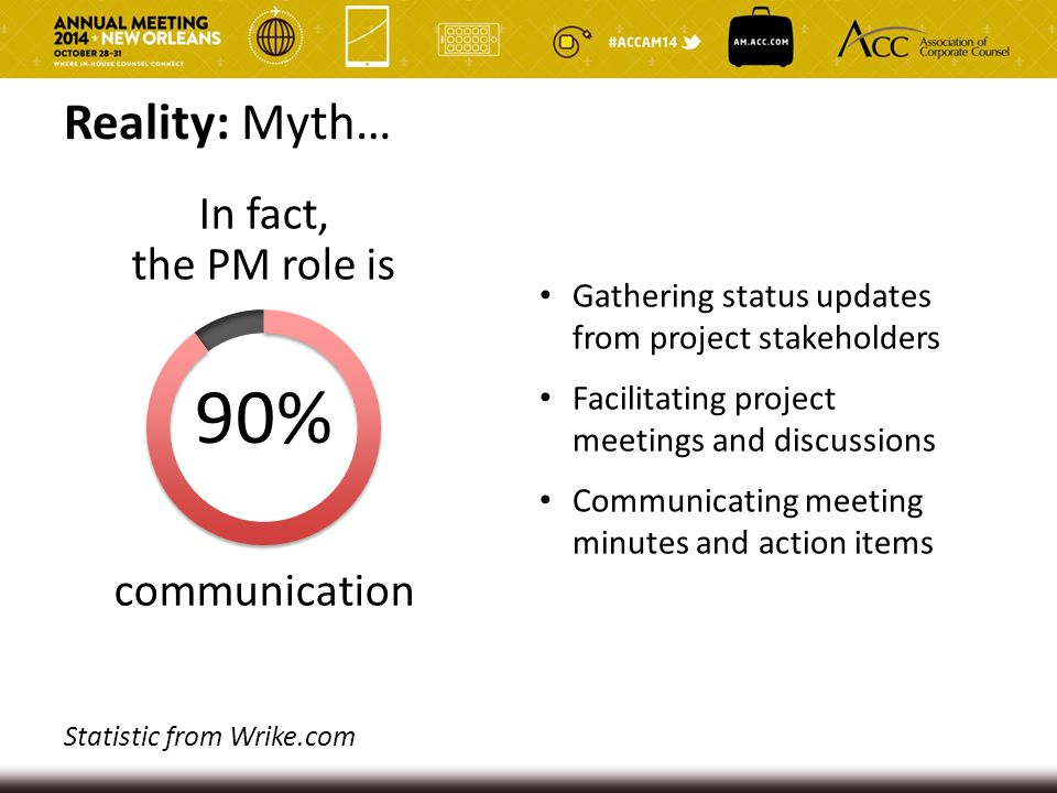 90% Reality: Myth… In fact, the PM role is communication