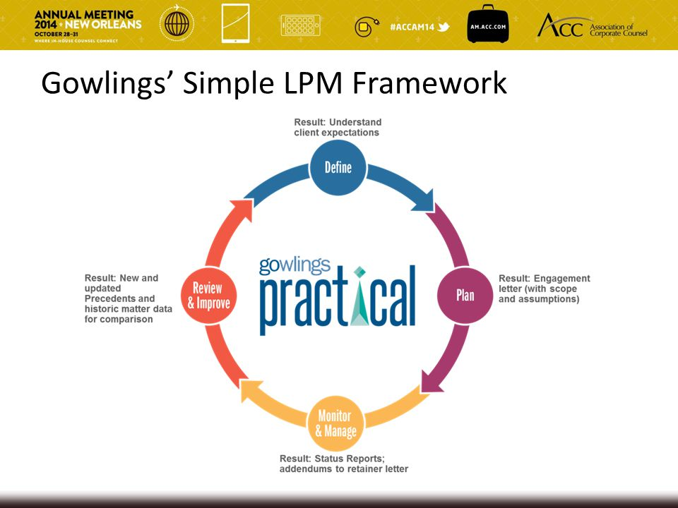 Gowlings' Simple LPM Framework