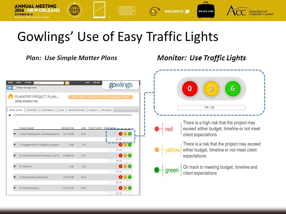 Gowlings' Use of Easy Traffic Lights