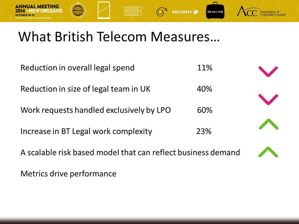 What British Telecom Measures…