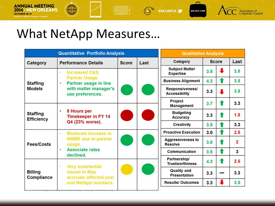 What NetApp Measures…