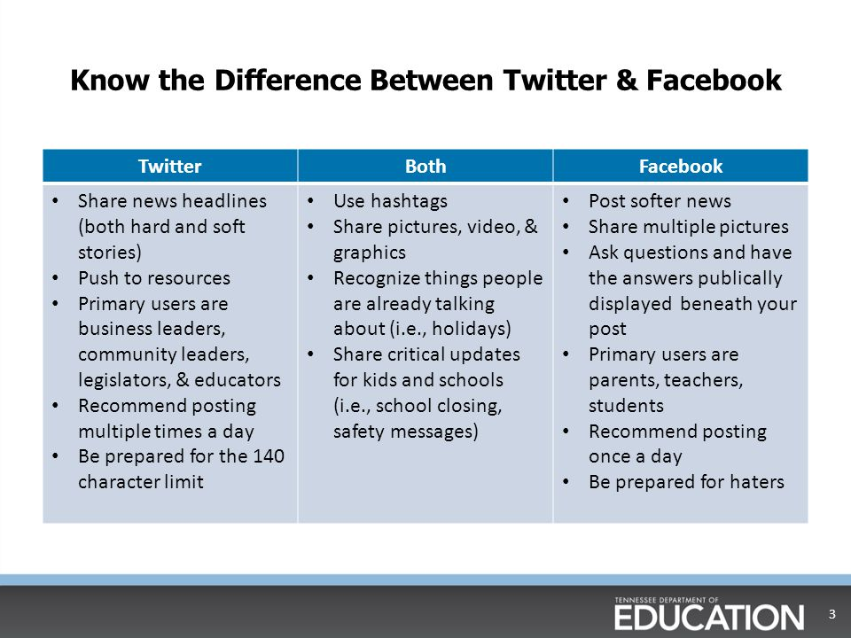 Know the Difference Between Twitter & Facebook