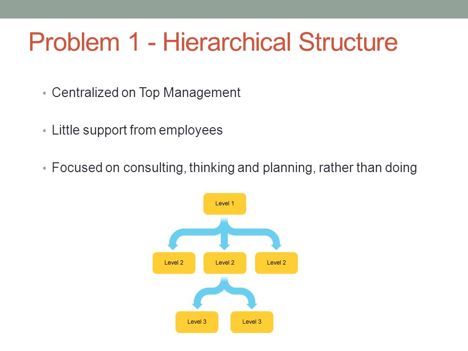 Problem 1 - Hierarchical Structure