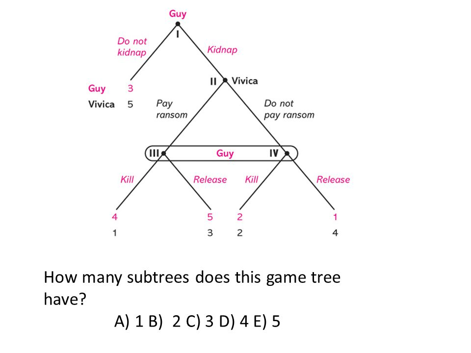 How many subtrees does this game tree have