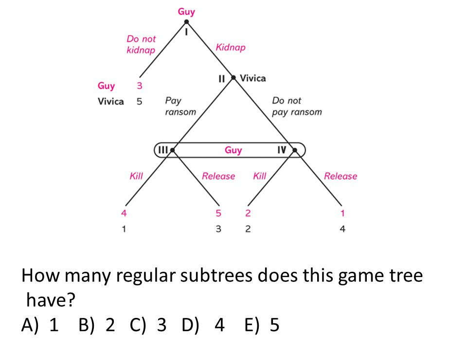 How many regular subtrees does this game tree