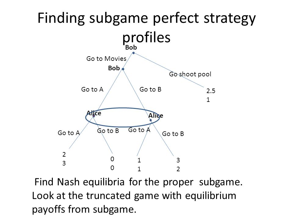 Finding subgame perfect strategy profiles