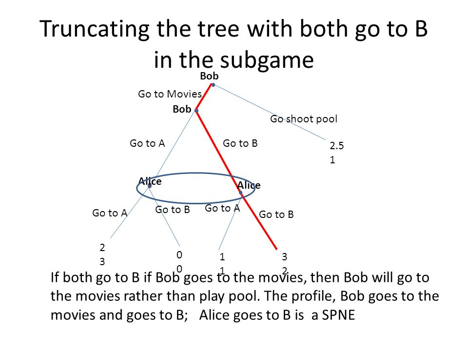 Truncating the tree with both go to B in the subgame