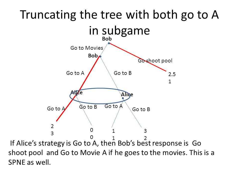 Truncating the tree with both go to A in subgame